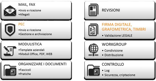il software di gestione documentale secondo ARXivar