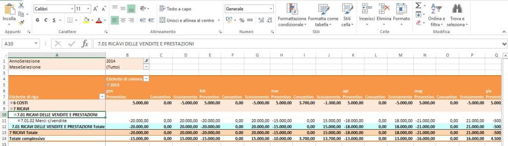 Cruscotti direzionali - tabella in Excel