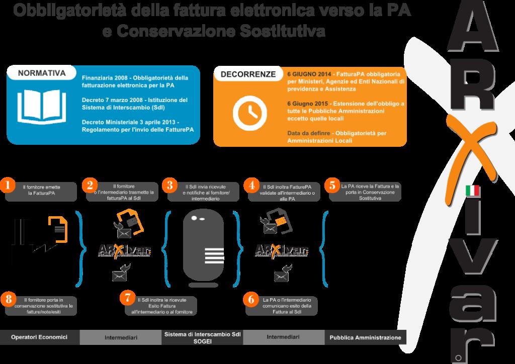 Fatturazione elettronica e conservazione sostitutiva con un sistema di gestione documentale