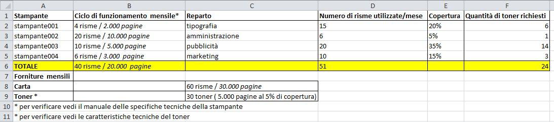 costo stampa - Utilizzo toner