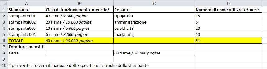 costo stampa - Volumi di stampa