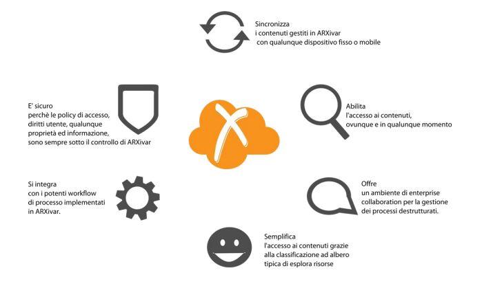 ARXDrive processi aziendali