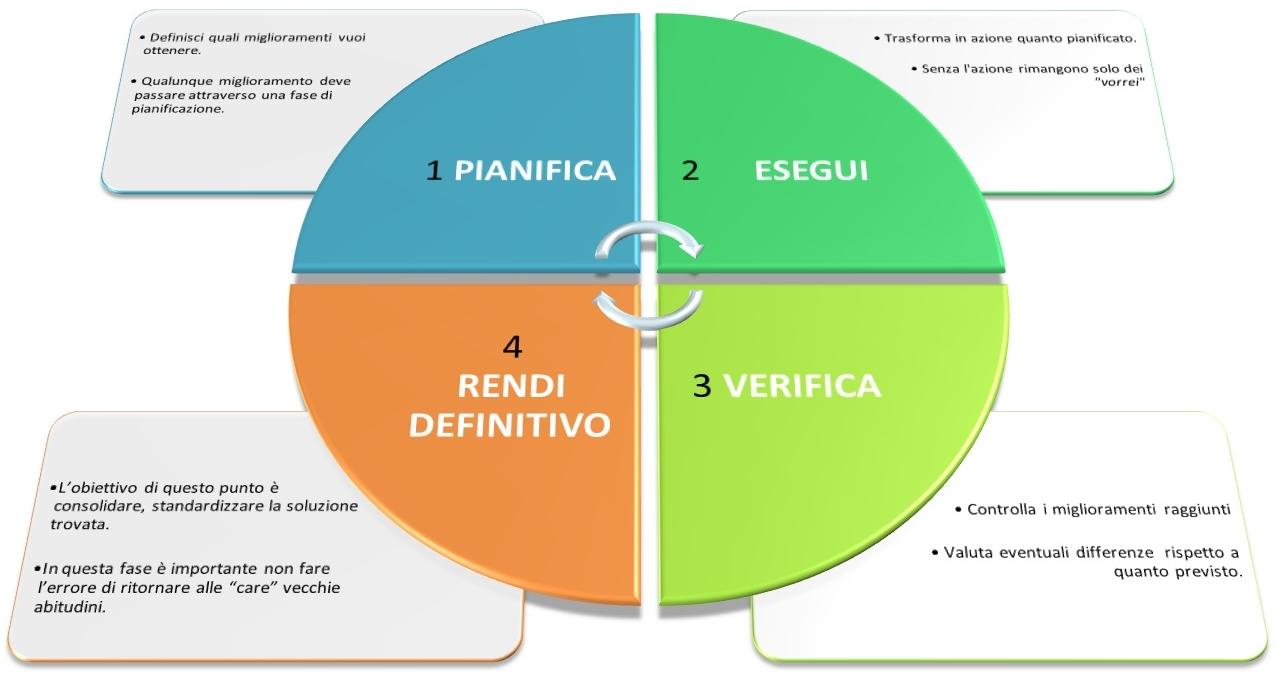 certificazione ISO 9001 ciclo di deming
