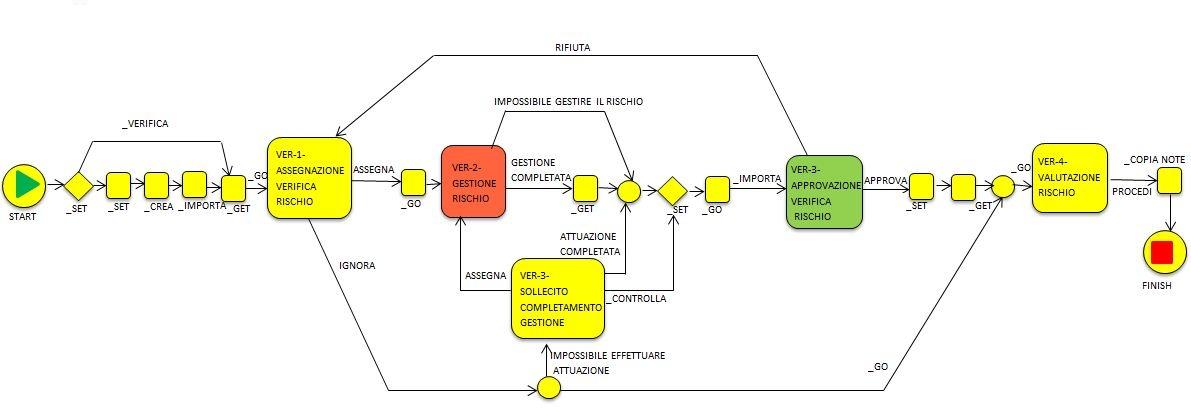 certificazione ISO 9001 workflow rischio