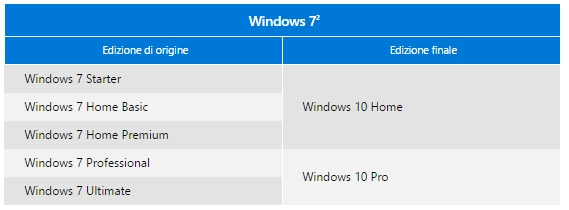 windows10 aggiornamento versioni
