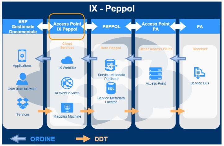 IX peppol - gestione documentale