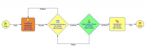 Peppol integrazione con ARXivar