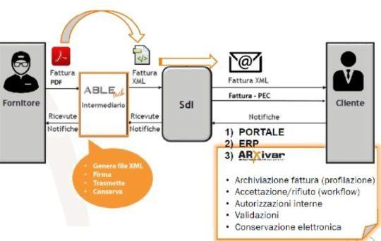 arxivar-fattura-elettronica-vantaggi privacy GDPR