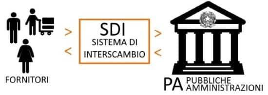 Fattura elettronica SDI privacy GDPR