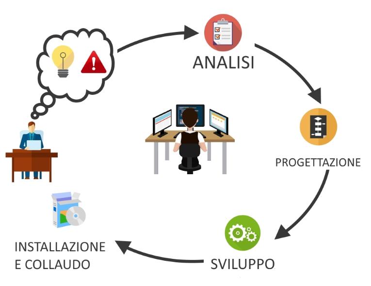 progettazione del software - ciclo