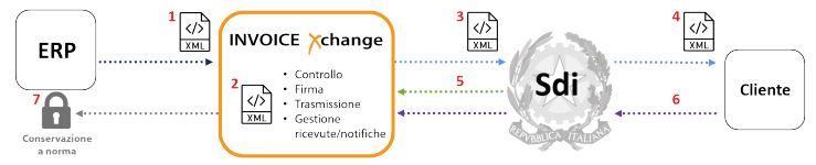 Invoice Xchange