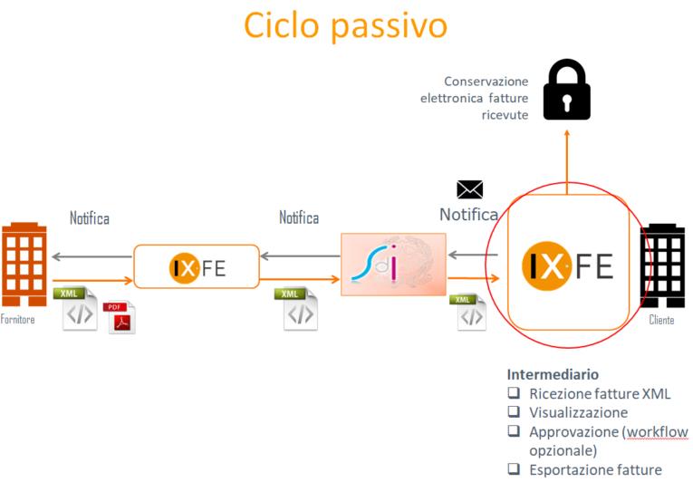 Archiviazione documentale ARXivar ciclo passivo fattura elettronica