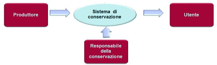 conservazione sostitutiva dei documenti informatici grafico responsabile conservazione