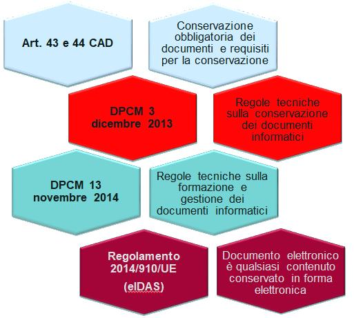 conservazione sostitutiva dei documenti informatici normativa legge