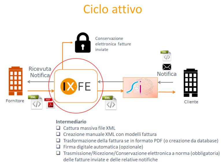 Archiviazione documentale ARXivar ciclo attivo ixfe