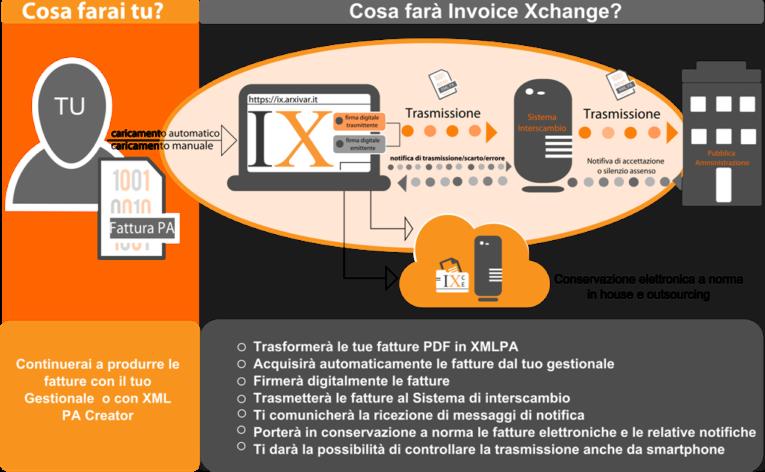 conservazione sostitutiva dei documenti informatici servizio IX