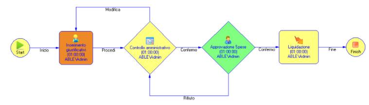 Archiviazione documentale ARXivar workflow modellatore di processi