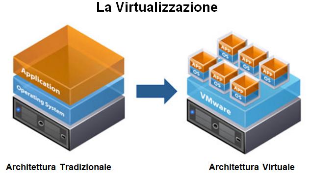 recupero dati virtualizzazione