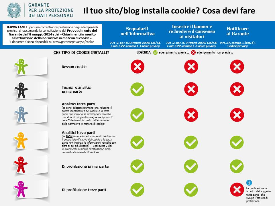 privacy sito web cookie